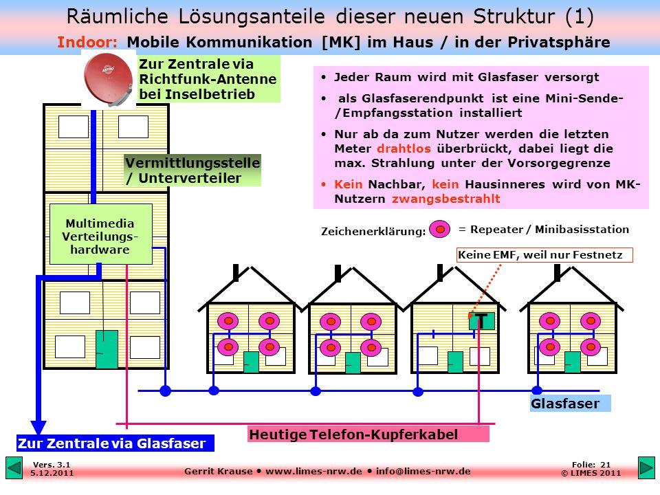 Räumliche Lösungsanteile dieser neuen Struktur (1) Indoor: Mobile Kommunikation [MK] im Haus / in der Privatsphäre